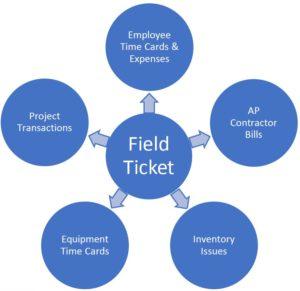 Daily Field Ticketing for Acumatica