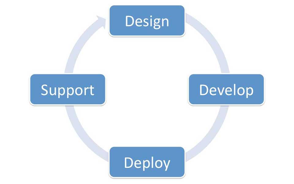 Software Design Chart